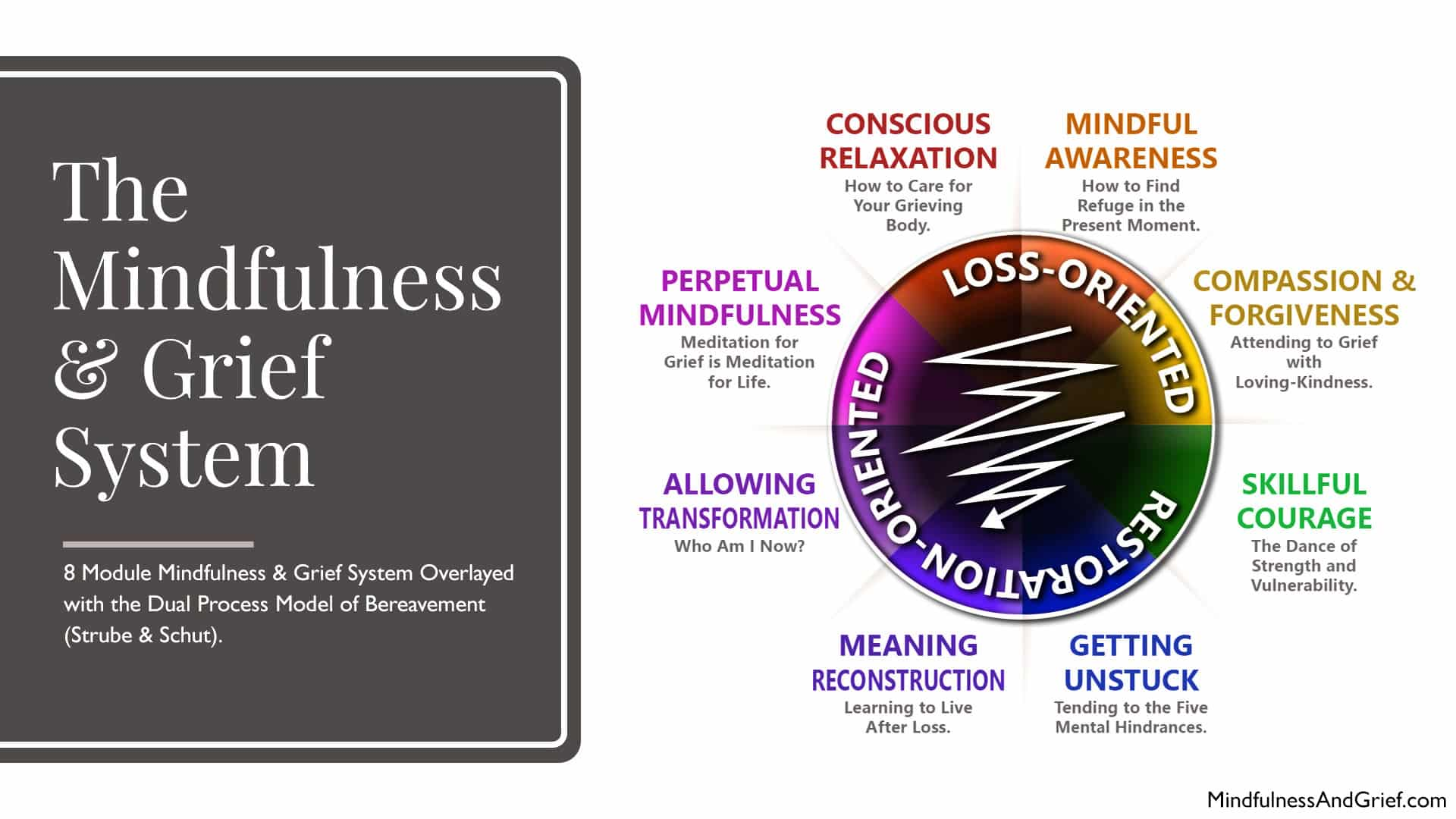mindfulness and grief system